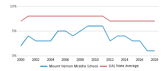This chart display the percentage of students who is eligible for reduced lunch in Mount Vernon Middle School and the percentage of public school students who is eligible for reduced lunch in Iowa by year, with the latest 2017-18 school year data.