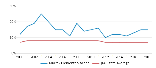 This chart display the percentage of students who is eligible for reduced lunch in Murray Elementary School and the percentage of public school students who is eligible for reduced lunch in Iowa by year, with the latest 2017-18 school year data.