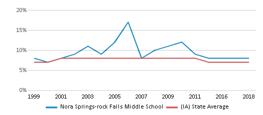This chart display the percentage of students who is eligible for reduced lunch in Nora Springs-rock Falls Middle School and the percentage of public school students who is eligible for reduced lunch in Iowa by year, with the latest 2017-18 school year data.