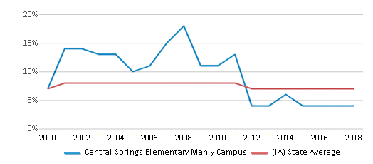 This chart display the percentage of students who is eligible for reduced lunch in Central Springs Elementary Manly Campus and the percentage of public school students who is eligible for reduced lunch in Iowa by year, with the latest 2017-18 school year data.