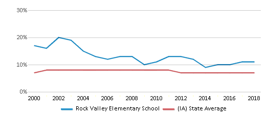This chart display the percentage of students who is eligible for reduced lunch in Rock Valley Elementary School and the percentage of public school students who is eligible for reduced lunch in Iowa by year, with the latest 2017-18 school year data.