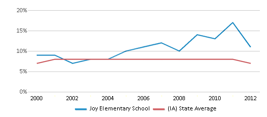 This chart display the percentage of students who is eligible for reduced lunch in Joy Elementary School and the percentage of public school students who is eligible for reduced lunch in Iowa by year, with the latest 2011-12 school year data.