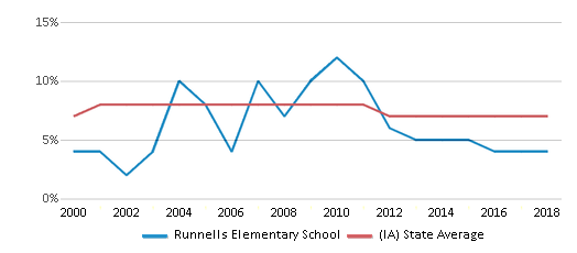 This chart display the percentage of students who is eligible for reduced lunch in Runnells Elementary School and the percentage of public school students who is eligible for reduced lunch in Iowa by year, with the latest 2017-18 school year data.