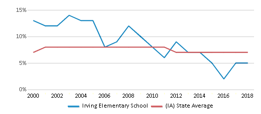 This chart display the percentage of students who is eligible for reduced lunch in Irving Elementary School and the percentage of public school students who is eligible for reduced lunch in Iowa by year, with the latest 2017-18 school year data.