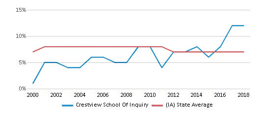 This chart display the percentage of students who is eligible for reduced lunch in Crestview School Of Inquiry and the percentage of public school students who is eligible for reduced lunch in Iowa by year, with the latest 2017-18 school year data.