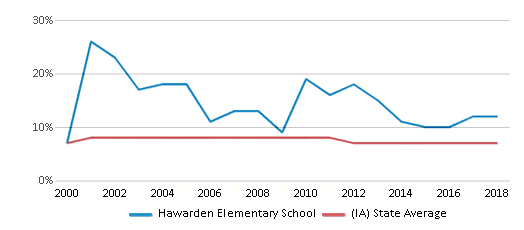 This chart display the percentage of students who is eligible for reduced lunch in Hawarden Elementary School and the percentage of public school students who is eligible for reduced lunch in Iowa by year, with the latest 2017-18 school year data.