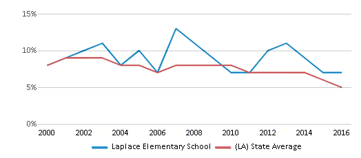 This chart display the percentage of students who is eligible for reduced lunch in Laplace Elementary School and the percentage of public school students who is eligible for reduced lunch in Louisiana by year, with the latest 2015-16 school year data.