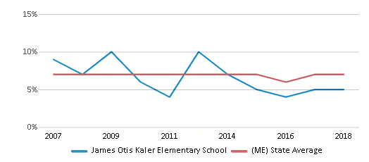 This chart display the percentage of students who is eligible for reduced lunch in James Otis Kaler Elementary School and the percentage of public school students who is eligible for reduced lunch in Maine by year, with the latest 2017-18 school year data.