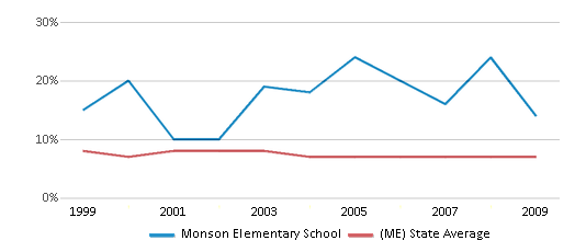 This chart display the percentage of students who is eligible for reduced lunch in Monson Elementary School and the percentage of public school students who is eligible for reduced lunch in Maine by year, with the latest 2008-09 school year data.