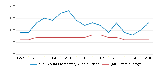 This chart display the percentage of students who is eligible for reduced lunch in Glenmount Elementary Middle School and the percentage of public school students who is eligible for reduced lunch in Maryland by year, with the latest 2014-15 school year data.