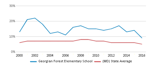 This chart display the percentage of students who is eligible for reduced lunch in Georgian Forest Elementary School and the percentage of public school students who is eligible for reduced lunch in Maryland by year, with the latest 2015-16 school year data.
