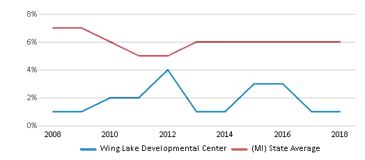 This chart display the percentage of students who is eligible for reduced lunch in Wing Lake Developmental Center and the percentage of public school students who is eligible for reduced lunch in Michigan by year, with the latest 2017-18 school year data.