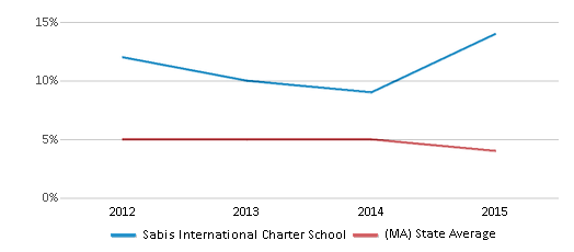 This chart display the percentage of students who is eligible for reduced lunch in Sabis International Charter School and the percentage of public school students who is eligible for reduced lunch in Massachusetts by year, with the latest 2014-15 school year data.