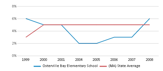 This chart display the percentage of students who is eligible for reduced lunch in Osterville Bay Elementary School and the percentage of public school students who is eligible for reduced lunch in Massachusetts by year, with the latest 2007-08 school year data.