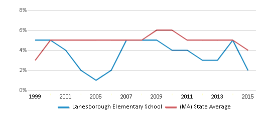 This chart display the percentage of students who is eligible for reduced lunch in Lanesborough Elementary School and the percentage of public school students who is eligible for reduced lunch in Massachusetts by year, with the latest 2014-15 school year data.