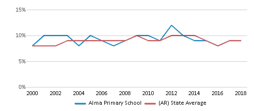 This chart display the percentage of students who is eligible for reduced lunch in Alma Primary School and the percentage of public school students who is eligible for reduced lunch in Arkansas by year, with the latest 2017-18 school year data.