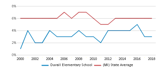 This chart display the percentage of students who is eligible for reduced lunch in Duvall Elementary School and the percentage of public school students who is eligible for reduced lunch in Michigan by year, with the latest 2017-18 school year data.