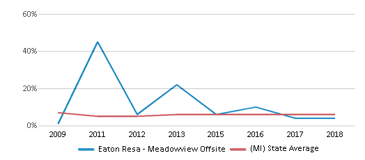 This chart display the percentage of students who is eligible for reduced lunch in Eaton Resa Meadowview Offsite and the percentage of public school students who is eligible for reduced lunch in Michigan by year, with the latest 2017-18 school year data.