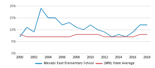 This chart display the percentage of students who is eligible for reduced lunch in Mesabi East Elementary School and the percentage of public school students who is eligible for reduced lunch in Minnesota by year, with the latest 2017-18 school year data.