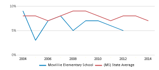 This chart display the percentage of students who is eligible for reduced lunch in Mcwillie Elementary School and the percentage of public school students who is eligible for reduced lunch in Mississippi by year, with the latest 2013-14 school year data.