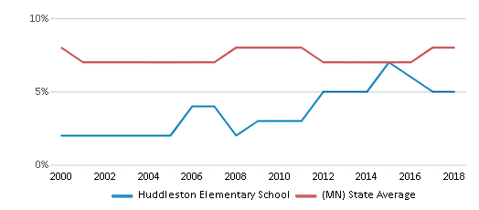 This chart display the percentage of students who is eligible for reduced lunch in Huddleston Elementary School and the percentage of public school students who is eligible for reduced lunch in Minnesota by year, with the latest 2017-18 school year data.