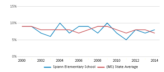 This chart display the percentage of students who is eligible for reduced lunch in Spann Elementary School and the percentage of public school students who is eligible for reduced lunch in Mississippi by year, with the latest 2013-14 school year data.