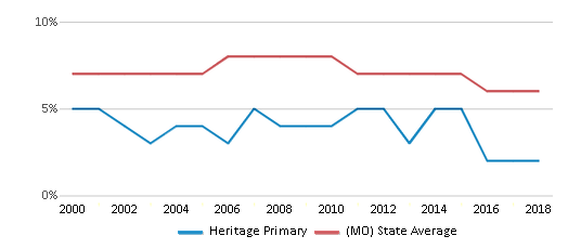 This chart display the percentage of students who is eligible for reduced lunch in Heritage Primary and the percentage of public school students who is eligible for reduced lunch in Missouri by year, with the latest 2017-18 school year data.