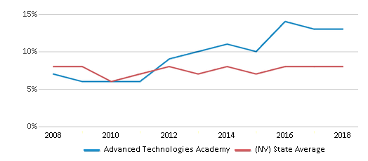 This chart display the percentage of students who is eligible for reduced lunch in Advanced Technologies Academy and the percentage of public school students who is eligible for reduced lunch in Nevada by year, with the latest 2017-18 school year data.