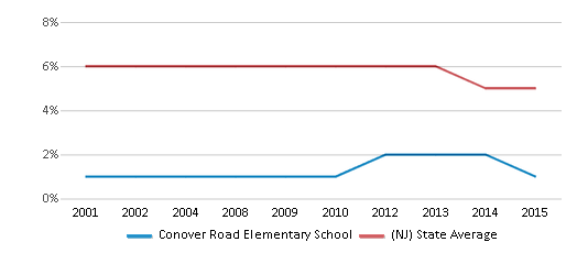 This chart display the percentage of students who is eligible for reduced lunch in Conover Road Elementary School and the percentage of public school students who is eligible for reduced lunch in New Jersey by year, with the latest 2014-15 school year data.