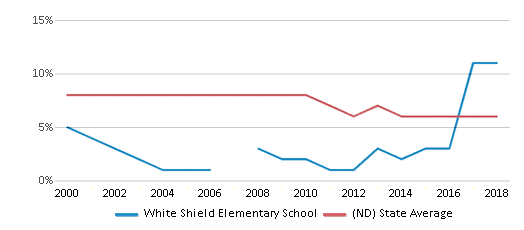 This chart display the percentage of students who is eligible for reduced lunch in White Shield Elementary School and the percentage of public school students who is eligible for reduced lunch in North Dakota by year, with the latest 2017-18 school year data.
