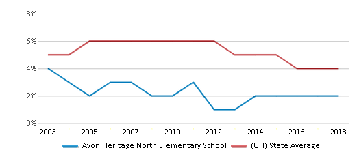 This chart display the percentage of students who is eligible for reduced lunch in Avon Heritage North Elementary School and the percentage of public school students who is eligible for reduced lunch in Ohio by year, with the latest 2017-18 school year data.