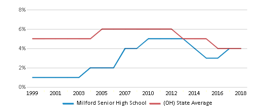 This chart display the percentage of students who is eligible for reduced lunch in Milford Senior High School and the percentage of public school students who is eligible for reduced lunch in Ohio by year, with the latest 2017-18 school year data.