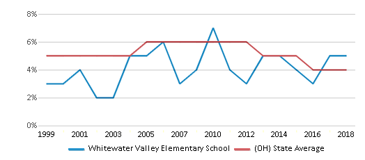 This chart display the percentage of students who is eligible for reduced lunch in Whitewater Valley Elementary School and the percentage of public school students who is eligible for reduced lunch in Ohio by year, with the latest 2017-18 school year data.