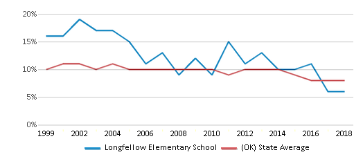 This chart display the percentage of students who is eligible for reduced lunch in Longfellow Elementary School and the percentage of public school students who is eligible for reduced lunch in Oklahoma by year, with the latest 2017-18 school year data.