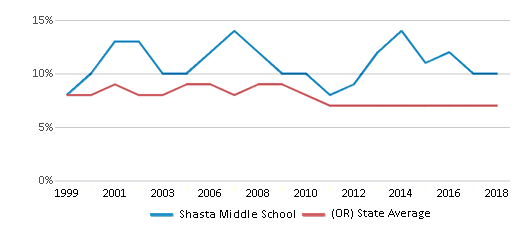 This chart display the percentage of students who is eligible for reduced lunch in Shasta Middle School and the percentage of public school students who is eligible for reduced lunch in Oregon by year, with the latest 2017-18 school year data.