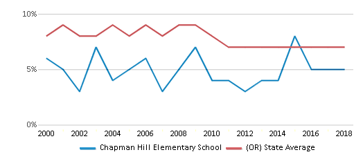 This chart display the percentage of students who is eligible for reduced lunch in Chapman Hill Elementary School and the percentage of public school students who is eligible for reduced lunch in Oregon by year, with the latest 2017-18 school year data.
