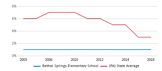 This chart display the percentage of students who is eligible for reduced lunch in Bethel Springs Elementary School and the percentage of public school students who is eligible for reduced lunch in Pennsylvania by year, with the latest 2017-18 school year data.