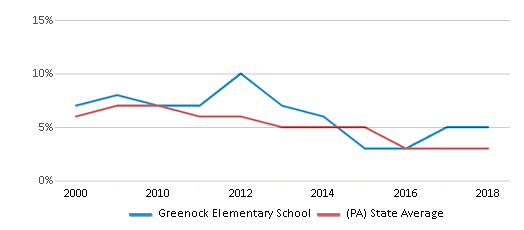 This chart display the percentage of students who is eligible for reduced lunch in Greenock Elementary School and the percentage of public school students who is eligible for reduced lunch in Pennsylvania by year, with the latest 2017-18 school year data.