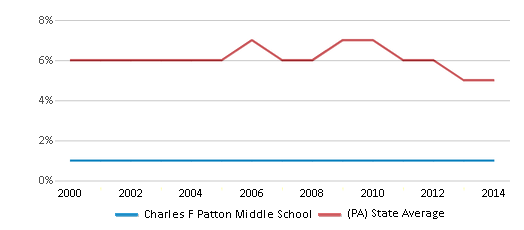 This chart display the percentage of students who is eligible for reduced lunch in Charles F Patton Middle School and the percentage of public school students who is eligible for reduced lunch in Pennsylvania by year, with the latest 2013-14 school year data.