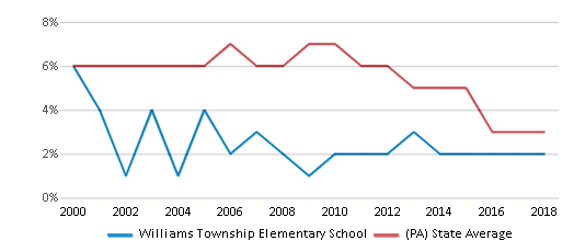 This chart display the percentage of students who is eligible for reduced lunch in Williams Township Elementary School and the percentage of public school students who is eligible for reduced lunch in Pennsylvania by year, with the latest 2017-18 school year data.