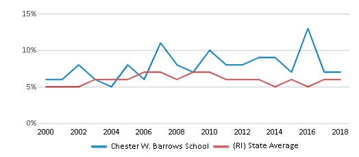 This chart display the percentage of students who is eligible for reduced lunch in Chester W. Barrows School and the percentage of public school students who is eligible for reduced lunch in Rhode Island by year, with the latest 2017-18 school year data.