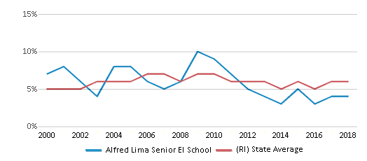 This chart display the percentage of students who is eligible for reduced lunch in Alfred Lima Senior El School and the percentage of public school students who is eligible for reduced lunch in Rhode Island by year, with the latest 2017-18 school year data.