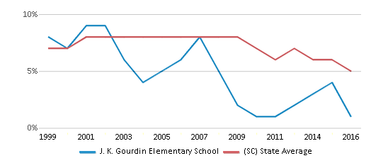 This chart display the percentage of students who is eligible for reduced lunch in J. K. Gourdin Elementary School and the percentage of public school students who is eligible for reduced lunch in South Carolina by year, with the latest 2015-16 school year data.