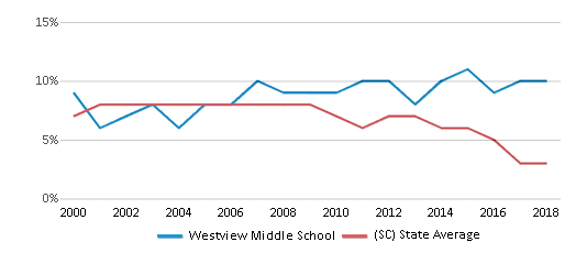 This chart display the percentage of students who is eligible for reduced lunch in Westview Middle School and the percentage of public school students who is eligible for reduced lunch in South Carolina by year, with the latest 2017-18 school year data.