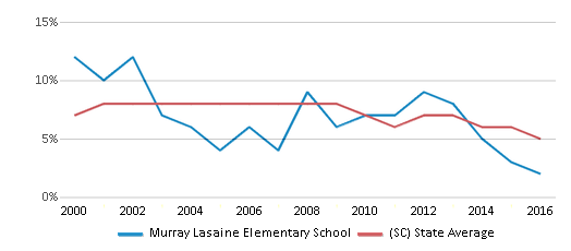 This chart display the percentage of students who is eligible for reduced lunch in Murray Lasaine Elementary School and the percentage of public school students who is eligible for reduced lunch in South Carolina by year, with the latest 2015-16 school year data.