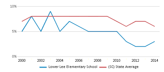This chart display the percentage of students who is eligible for reduced lunch in Lower Lee Elementary School and the percentage of public school students who is eligible for reduced lunch in South Carolina by year, with the latest 2013-14 school year data.