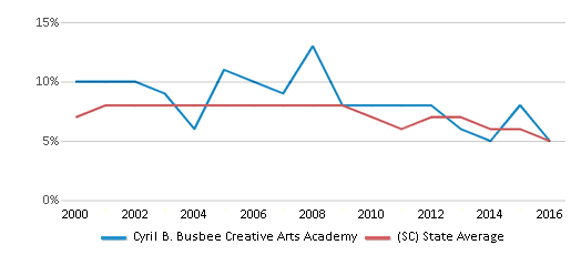 This chart display the percentage of students who is eligible for reduced lunch in Cyril B. Busbee Creative Arts Academy and the percentage of public school students who is eligible for reduced lunch in South Carolina by year, with the latest 2015-16 school year data.