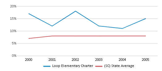 This chart display the percentage of students who is eligible for reduced lunch in Loop Elementary Charter and the percentage of public school students who is eligible for reduced lunch in South Carolina by year, with the latest 2004-05 school year data.