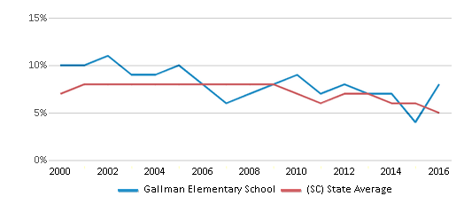 This chart display the percentage of students who is eligible for reduced lunch in Gallman Elementary School and the percentage of public school students who is eligible for reduced lunch in South Carolina by year, with the latest 2015-16 school year data.