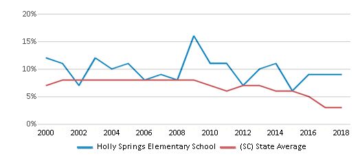 This chart display the percentage of students who is eligible for reduced lunch in Holly Springs Elementary School and the percentage of public school students who is eligible for reduced lunch in South Carolina by year, with the latest 2017-18 school year data.